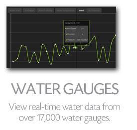 WATER GAUGES