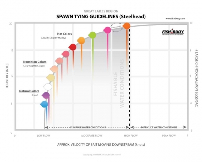 Spawn Tying Guidelines