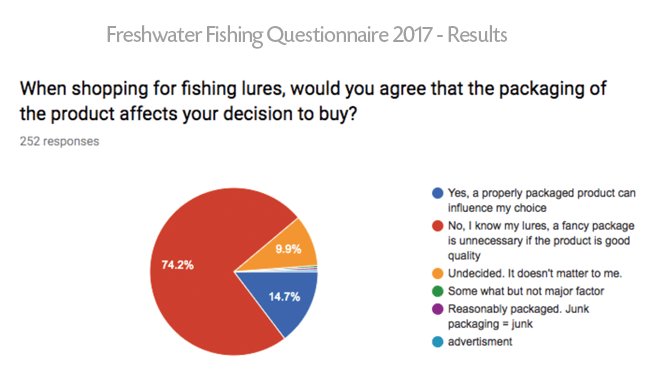 Freshwater Fishing Questionnaire 2017 Results