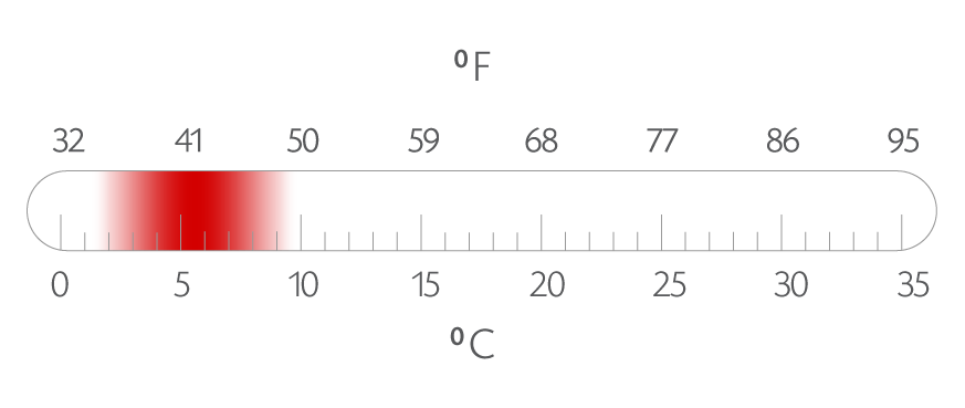 Arctic Char Spawning Temperatures